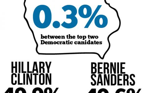 Sanders places second in Iowa Caucus