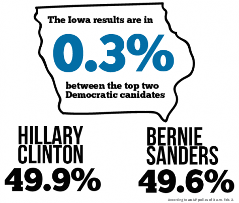 Sanders places second in Iowa Caucus