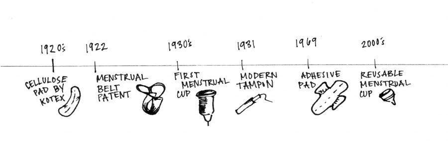Timeline Edit