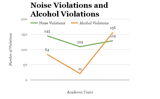 Graph of the number of noise and alcohol violations over the last three years. Data compiled using UVM's 2012-2015 Off-Campus Conduct Summary Report. (In 2013-2014, the data received from BPD was incomplete.)