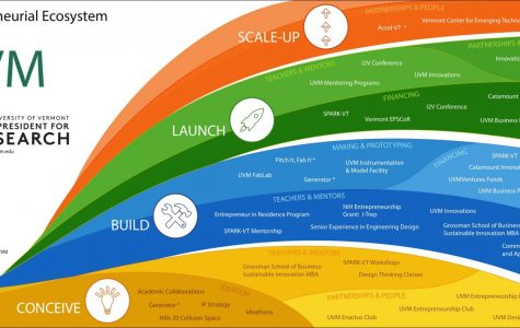Entrepreneurship blooms at UVM