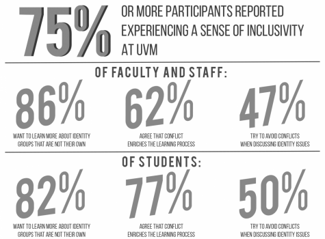 Students call on UVM administration to release more Campus Climate data ahead of rally