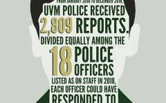 Help wanted: UVM Police remain understaffed despite-five year search