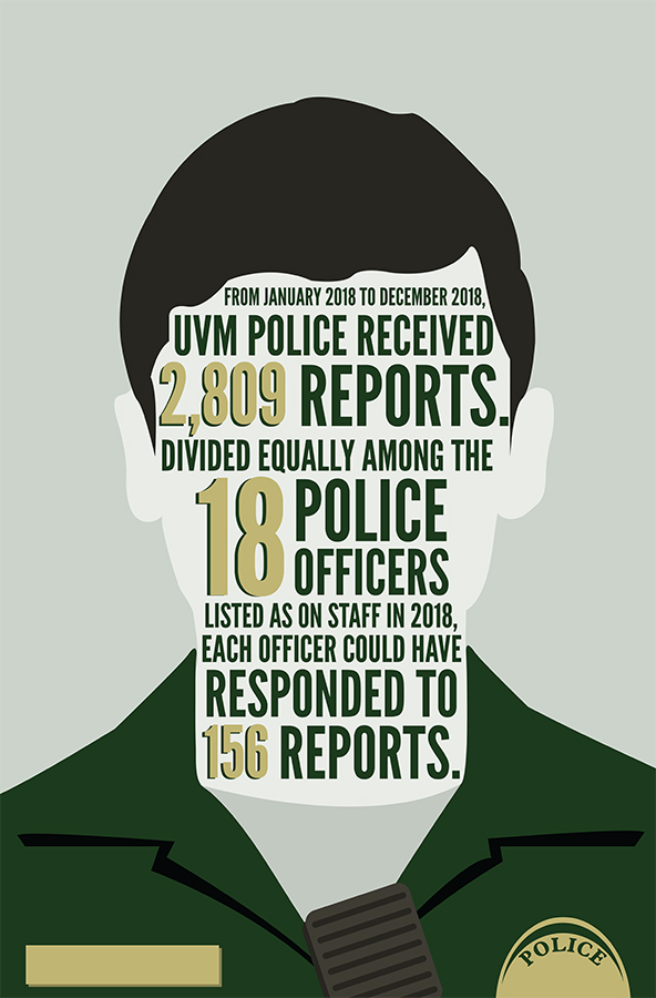 Currently, UVM Police Services has 18 officers listed on their website including the chief, two deputy chiefs, two detectives and four sergeants. From January 2018 to December 2018, UVM Police received 2,809 reports.Divided equally among the 18 police officers listed as on staff in 2018, each officer could have responded to 156 reports.