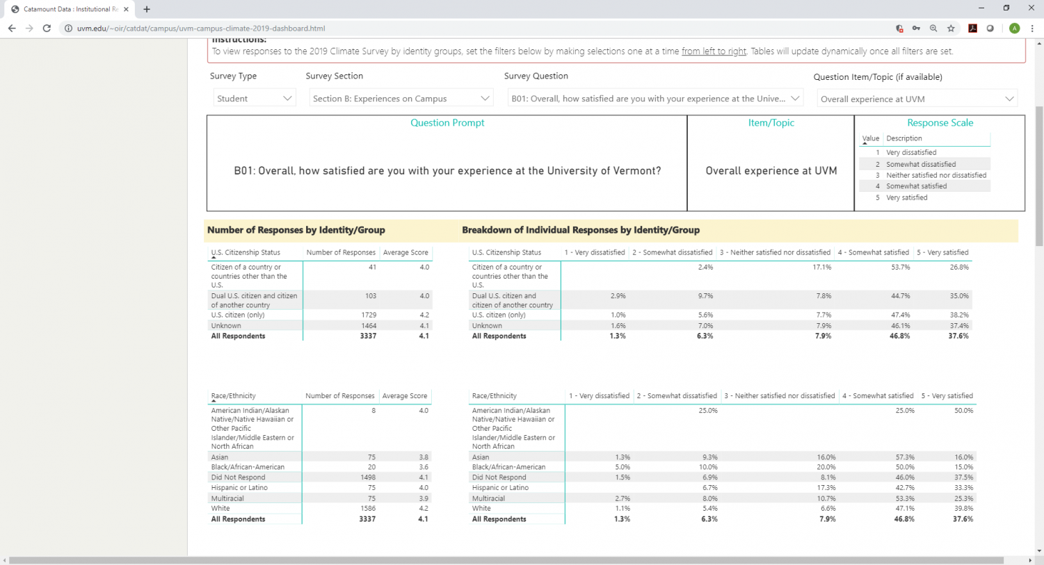 A screenshot of a beta version of the online interface to access the results of the Campus Climate Survey.