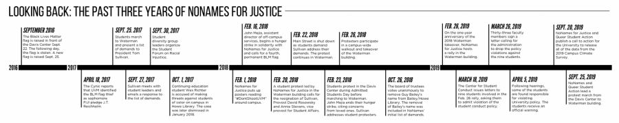 Pages 6-7 timeline