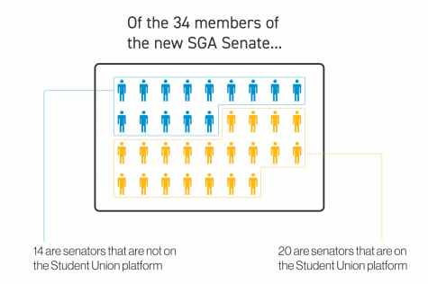 34 UVM students were elected to serve on SGA for the 2020-2021 academic year Thursday, April 9. The majority of students elected ran on a platform that supports the creation of student union. Of the 34 SGA senators elected 19 are new to the organization while 15 will keep their seats.