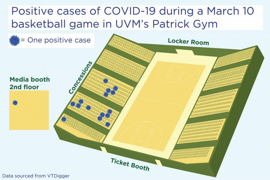UVM's men's basketball game spread COVID-19 to 16 fans