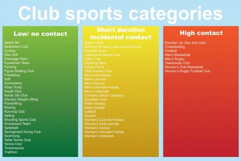 COVID changes how club sports will operate this fall