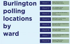 Early voting data shows low turnout among college students in Burlington