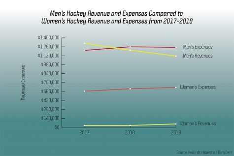 UVM hockey teams face gender disparities