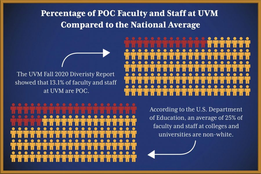 faculty of color infographic2
