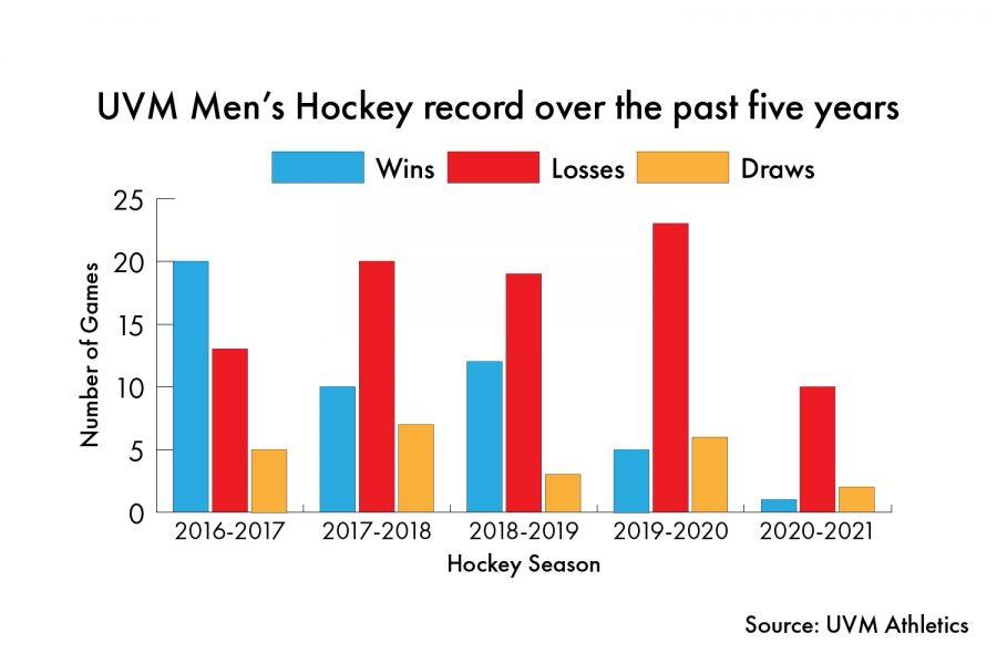 Hockey Record Graphic